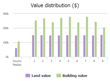 Value distribution ($) of Alquin Court, Catonsville, MD: 1, 2, 3, 4, 5, 6, 7, 8, 9