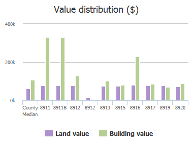 Value distribution ($) of Avondale Road, Parkville, MD: 8911, 8911B, 8912, 8912, 8913, 8915, 8916, 8917, 8919, 8920