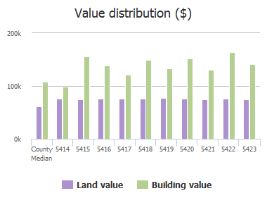 Value distribution ($) of Balistan Road, Rosedale, MD: 5414, 5415, 5416, 5417, 5418, 5419, 5420, 5421, 5422, 5423