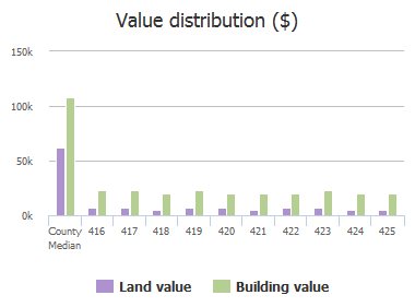 Value distribution ($) of Bentalou Street, Baltimore, MD: 416, 417, 418, 419, 420, 421, 422, 423, 424, 425