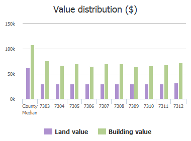 Value distribution ($) of Berkshire Road, Baltimore, MD: 7303, 7304, 7305, 7306, 7307, 7308, 7309, 7310, 7311, 7312