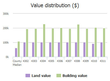 Value distribution ($) of Blakely Avenue, Baltimore, MD: 4302, 4303, 4304, 4305, 4306, 4307, 4308, 4309, 4310, 4311