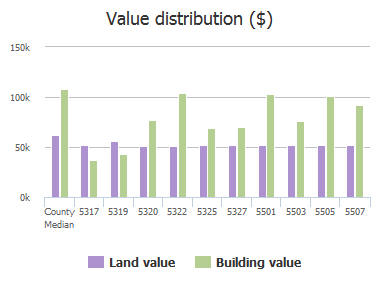 Value distribution ($) of Bosworth Avenue, Baltimore, MD: 5317, 5319, 5320, 5322, 5325, 5327, 5501, 5503, 5505, 5507