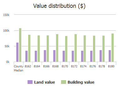 Value distribution ($) of Boundary Road, Dundalk, MD: 8162, 8164, 8166, 8168, 8170, 8172, 8174, 8176, 8178, 8180