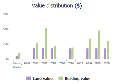 Value distribution ($) of Bristol Road, Baltimore, MD: 7000, 7000, 7001, 7002, 7002, 7003, 7003, 7004, 7006, 7100