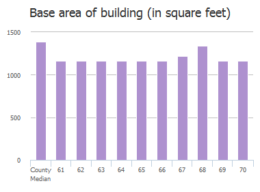 Base area of building (in square feet) of Broadship Road, Dundalk, MD: 61, 62, 63, 64, 65, 66, 67, 68, 69, 70