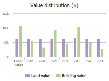 Value distribution ($) of Brohawn Avenue, Baltimore, MD: 2507, 2508, 2509, 2510, 2511, 2512, 2514