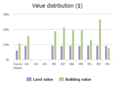 Value distribution ($) of Butler Road, Reisterstown, MD: 301, 301, 301, 305, 307, 386, 390, 391, 392, 393