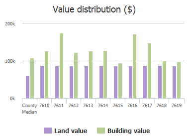 Value distribution ($) of Carla Road, Pikesville, MD: 7610, 7611, 7612, 7613, 7614, 7615, 7616, 7617, 7618, 7619