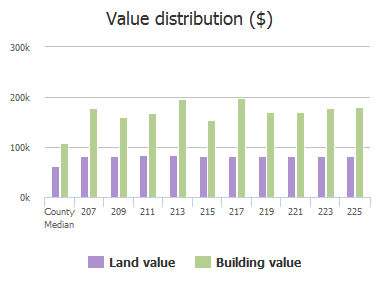 Value distribution ($) of Carolstowne Road, Reisterstown, MD: 207, 209, 211, 213, 215, 217, 219, 221, 223, 225