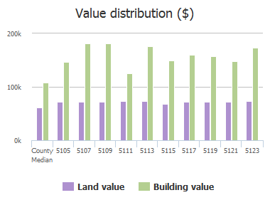 Value distribution ($) of Castle Stone Drive, Rosedale, MD: 5105, 5107, 5109, 5111, 5113, 5115, 5117, 5119, 5121, 5123