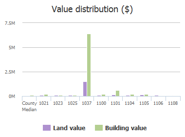 Value distribution ($) of Cathedral Street, Baltimore, MD: 1021, 1023, 1025, 1037, 1100, 1101, 1104, 1105, 1106, 1108