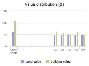 Value distribution ($) of Chalcot Square, Middle River, MD: 500, 501, 502, 503, 504