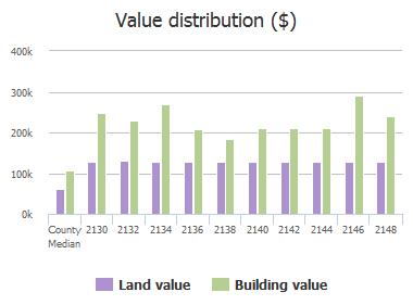 Value distribution ($) of Chantilla Road, Catonsville, MD: 2130, 2132, 2134, 2136, 2138, 2140, 2142, 2144, 2146, 2148