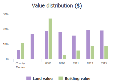 Value distribution ($) of Clement Avenue, Parkville, MD: 8906, 8908, 8911, 8913, 8915