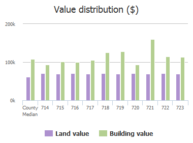Value distribution ($) of Cloudyfold Drive, Pikesville, MD: 714, 715, 716, 717, 718, 719, 720, 721, 722, 723