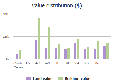 Value distribution ($) of Cockeys Mill Road, Reisterstown, MD: 427, 427, 427, 429, 500, 501, 504, 505, 507, 510