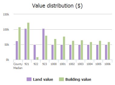 Value distribution ($) of Cooks Lane, Baltimore, MD: 921, 922, 923, 1000, 1001, 1002, 1003, 1004, 1005, 1006