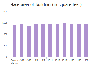 Base area of building (in square feet) of Dartmouth Avenue, Towson, MD: 1338, 1339, 1340, 1342, 1344, 1346, 1348, 1400, 1406, 1408