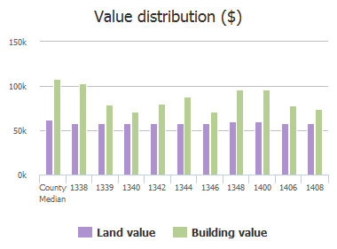 Value distribution ($) of Dartmouth Avenue, Towson, MD: 1338, 1339, 1340, 1342, 1344, 1346, 1348, 1400, 1406, 1408