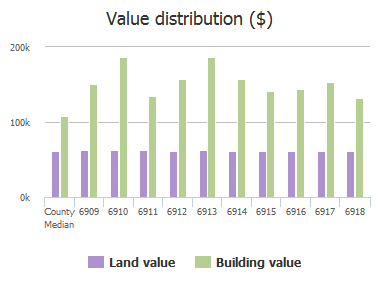 Value distribution ($) of Delvale Place, Dundalk, MD: 6909, 6910, 6911, 6912, 6913, 6914, 6915, 6916, 6917, 6918