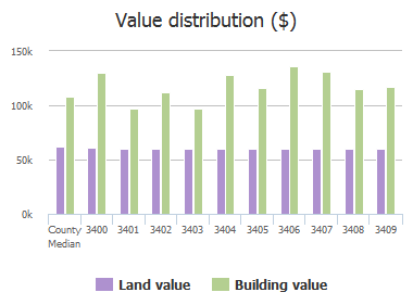 Value distribution ($) of Dennlyn Road, Baltimore, MD: 3400, 3401, 3402, 3403, 3404, 3405, 3406, 3407, 3408, 3409