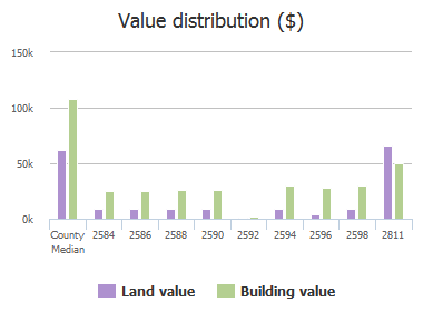 Value distribution ($) of Druid Park Drive, Baltimore, MD: 2584, 2586, 2588, 2590, 2592, 2594, 2596, 2598, 2811, 2815