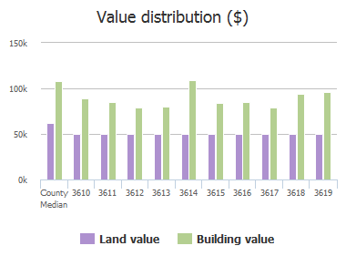 Value distribution ($) of Elkader Road, Baltimore, MD: 3610, 3611, 3612, 3613, 3614, 3615, 3616, 3617, 3618, 3619