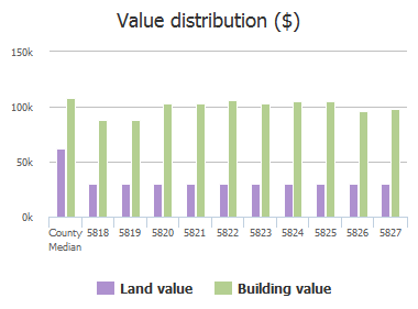 Value distribution ($) of Falkirk Road, Baltimore, MD: 5818, 5819, 5820, 5821, 5822, 5823, 5824, 5825, 5826, 5827