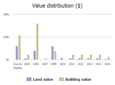 Value distribution ($) of Fayette Street, Baltimore, MD: 1004, 1005, 1007, 1009, 1010, 1011, 1012, 1013, 1014, 1015