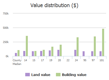 Value distribution ($) of Gwynnbrook Avenue, Owings Mills, MD: 14, 15, 17, 19, 20, 22, 24, 95, 97, 101