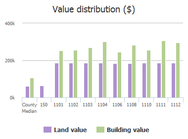 Value distribution ($) of Gypsy Lane, Lutherville Timonium, MD: 150, 1101, 1102, 1103, 1104, 1106, 1108, 1110, 1111, 1112