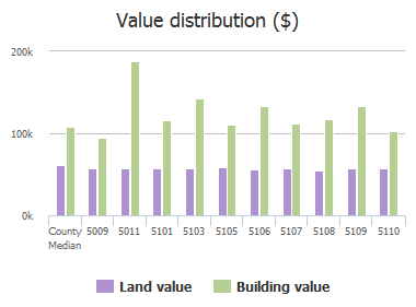 Value distribution ($) of Holder Avenue, Baltimore, MD: 5009, 5011, 5101, 5103, 5105, 5106, 5107, 5108, 5109, 5110