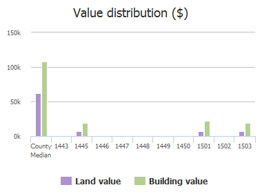 Value distribution ($) of Homestead Street, Baltimore, MD: 1443, 1445, 1446, 1447, 1448, 1449, 1450, 1501, 1502, 1503