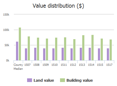 Value distribution ($) of Hopewell Avenue, Essex, MD: 1507, 1508, 1509, 1510, 1511, 1512, 1513, 1514, 1515, 1517
