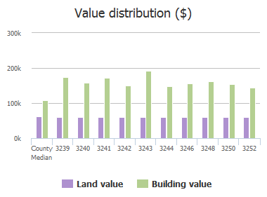 Value distribution ($) of Kelox Road, Baltimore, MD: 3239, 3240, 3241, 3242, 3243, 3244, 3246, 3248, 3250, 3252
