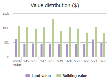 Value distribution ($) of Laurelton Avenue, Baltimore, MD: 5615, 5616, 5617, 5618, 5619, 5620, 5621, 5622, 5623, 5624