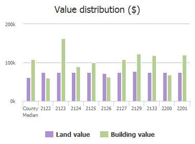 Value distribution ($) of Lincoln Avenue, Baltimore, MD: 2122, 2123, 2124, 2125, 2126, 2127, 2129, 2133, 2200, 2201