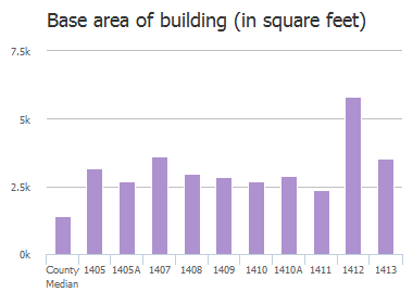 Base area of building (in square feet) of Malvern Avenue, Baltimore, MD: 1405, 1405A, 1407, 1408, 1409, 1410, 1410A, 1411, 1412, 1413