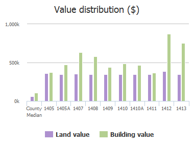 Value distribution ($) of Malvern Avenue, Baltimore, MD: 1405, 1405A, 1407, 1408, 1409, 1410, 1410A, 1411, 1412, 1413