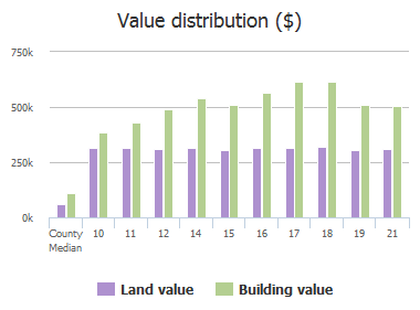 Value distribution ($) of Mansel Drive, Reisterstown, MD: 10, 11, 12, 14, 15, 16, 17, 18, 19, 21
