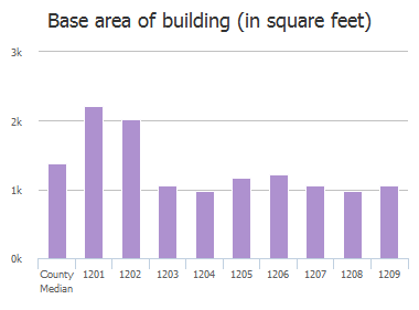 Base area of building (in square feet) of Mirga Circle, Baltimore, MD: 1201, 1202, 1203, 1204, 1205, 1206, 1207, 1208, 1209