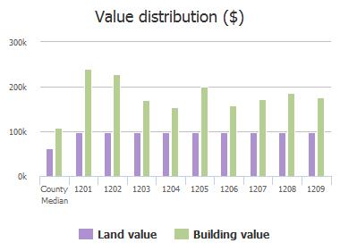 Value distribution ($) of Mirga Circle, Baltimore, MD: 1201, 1202, 1203, 1204, 1205, 1206, 1207, 1208, 1209