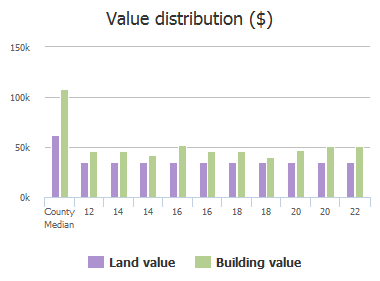 Value distribution ($) of Mount Olivet Lane, Baltimore, MD: 12, 14, 14, 16, 16, 18, 18, 20, 20, 22