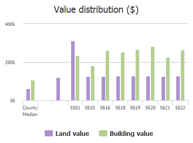 Value distribution ($) of New Forge Road, White Marsh, MD: 5501, 5610, 5616, 5618, 5619, 5620, 5621, 5622