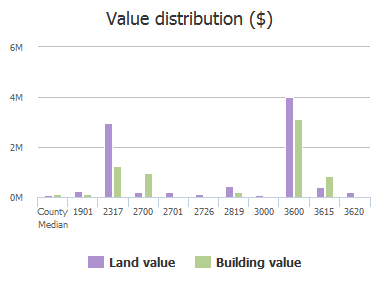 Value distribution ($) of North Point Boulevard, Dundalk, MD: 1901, 2317, 2700, 2701, 2726, 2819, 3000, 3600, 3615, 3620