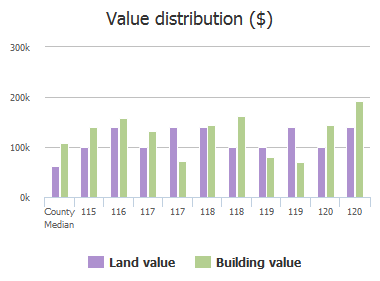 Value distribution ($) of Ostend Street, Baltimore, MD: 115, 116, 117, 117, 118, 118, 119, 119, 120, 120