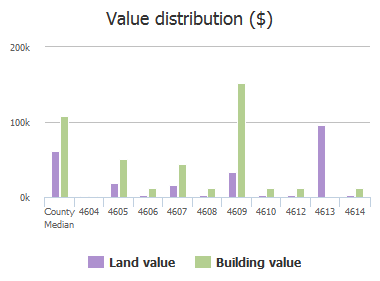 Value distribution ($) of Park Heights Avenue, Baltimore, MD: 4604, 4605, 4606, 4607, 4608, 4609, 4610, 4612, 4613, 4614
