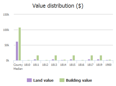 Value distribution ($) of Poplar Grove Street, Baltimore, MD: 1810, 1811, 1812, 1813, 1814, 1815, 1816, 1817, 1819, 1900