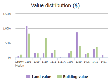 Value distribution ($) of Providence Road, Towson, MD: 1108, 1109, 1110, 1111, 1111A, 1209, 1320, 1405, 1412, 1431